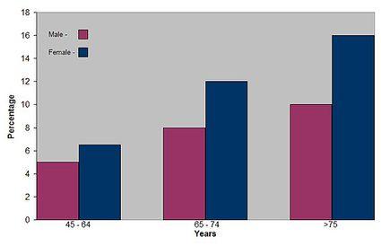 статистика: возраст и количество больных остеоартрозом