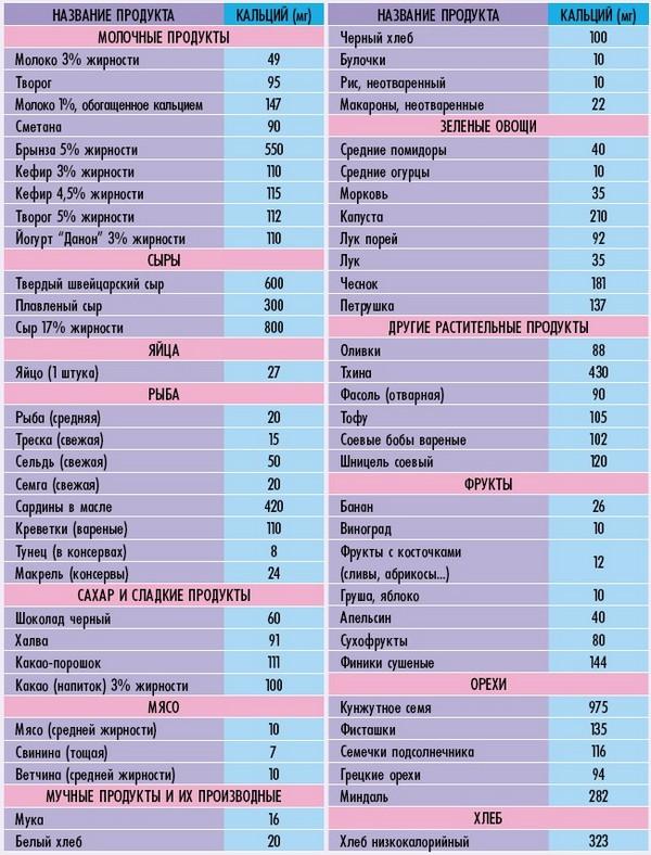 таблица кальция в продуктах питания