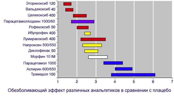 сравнение различных анальгетиков с плацебо