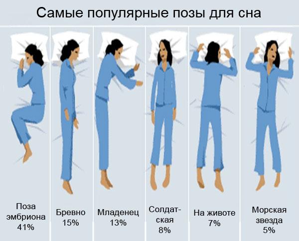 самые популярные позы для сна