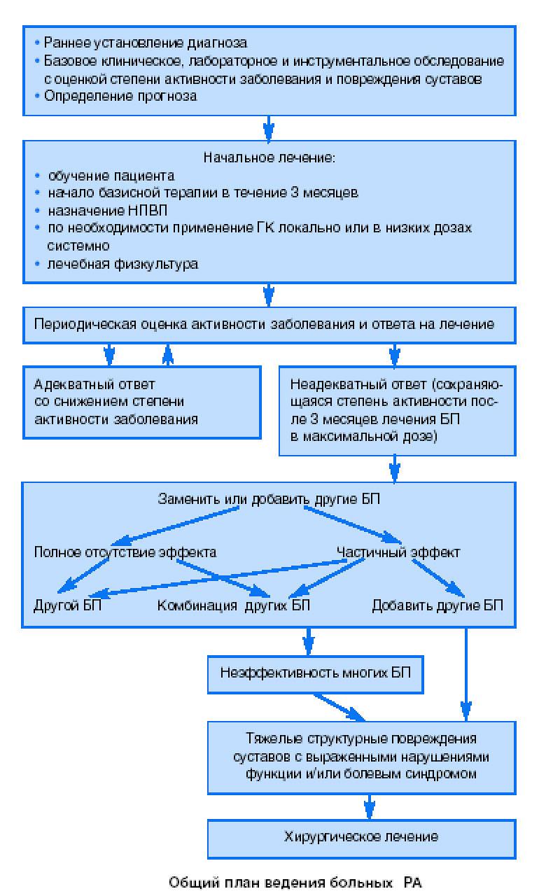 Лечение ревматоидного артрита: медикаменты, ЛФК, в домашних условиях