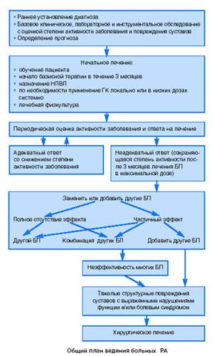 схема ведения больных с ревматоидным артритом