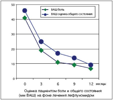 график снижения интенсивности боли по мере лечения иммунодепрессантом лефлуномидом