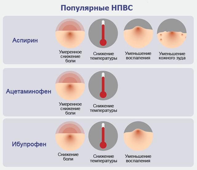 группы лекарств НПВС