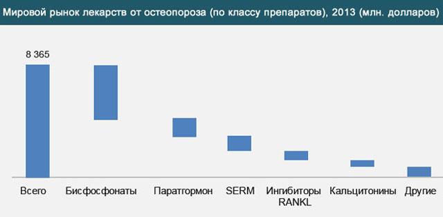 мировой рынок лекарств от остеопороза