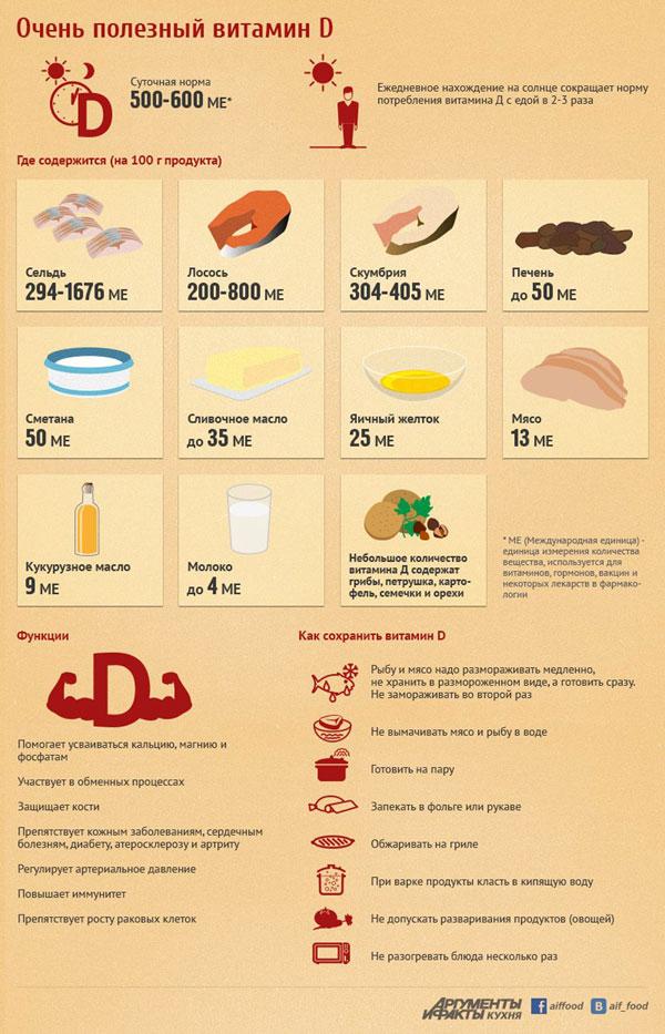 информация про витамин Д