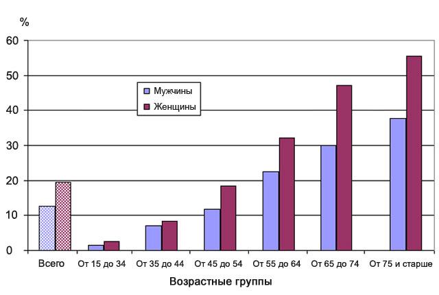 заболеваемость опорно-двигательного аппарата у мужчин и женщин