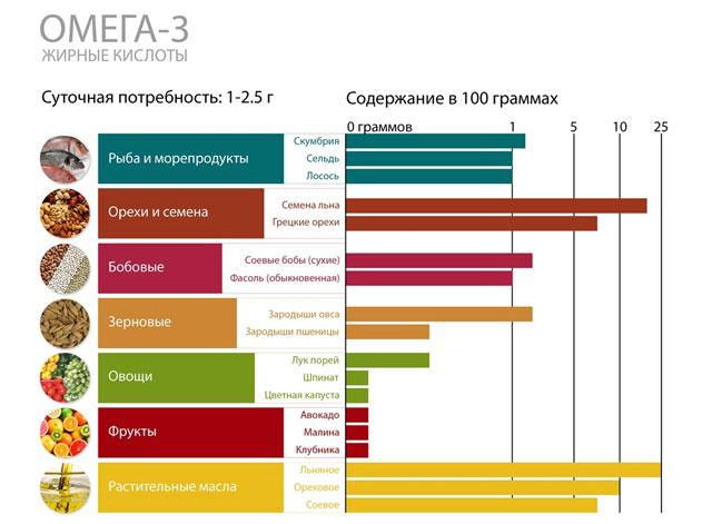 суточная норма потребления Омега-3 и их содержание в продуктах питания