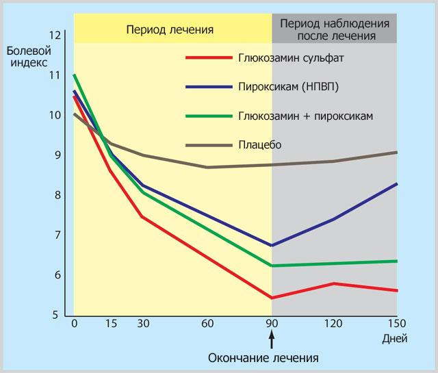 сравнение эффективности глюкозамина, НПВС и плацебо