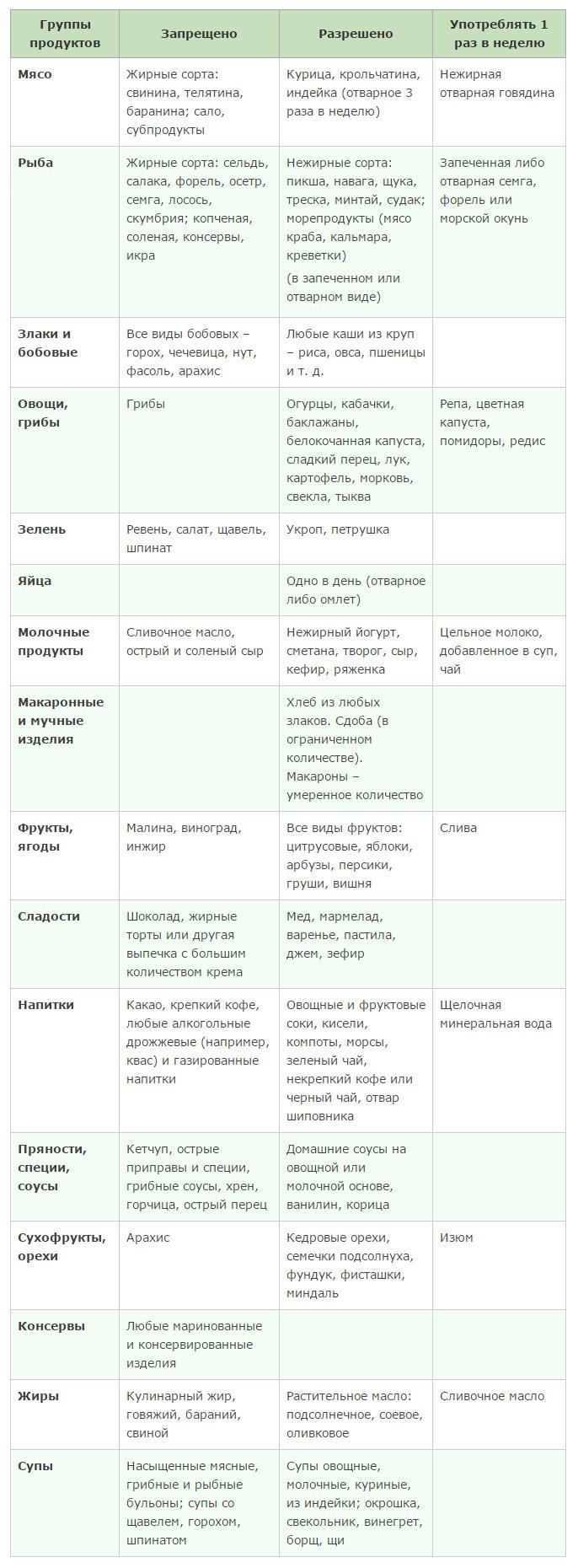 таблица разрешенных и запрещенных продуктов при подагре