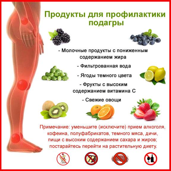 полезные и вредные продукты при подагре