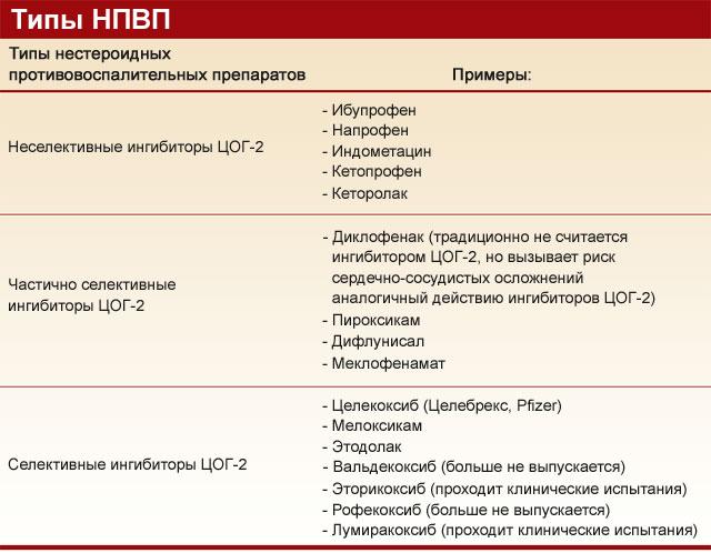 виды НПВП с примерами конкретных препаратов