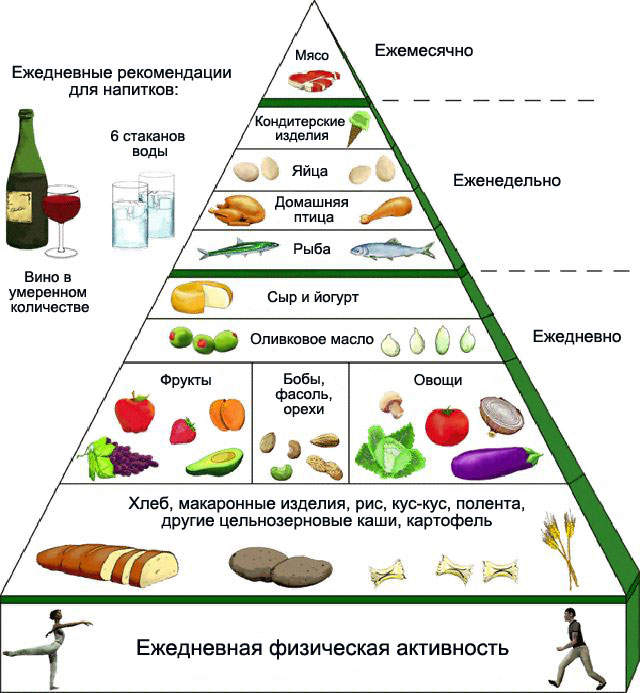 правила питания при подагре