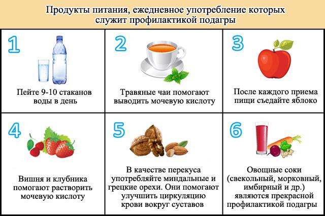 шесть принципов питания при подагре