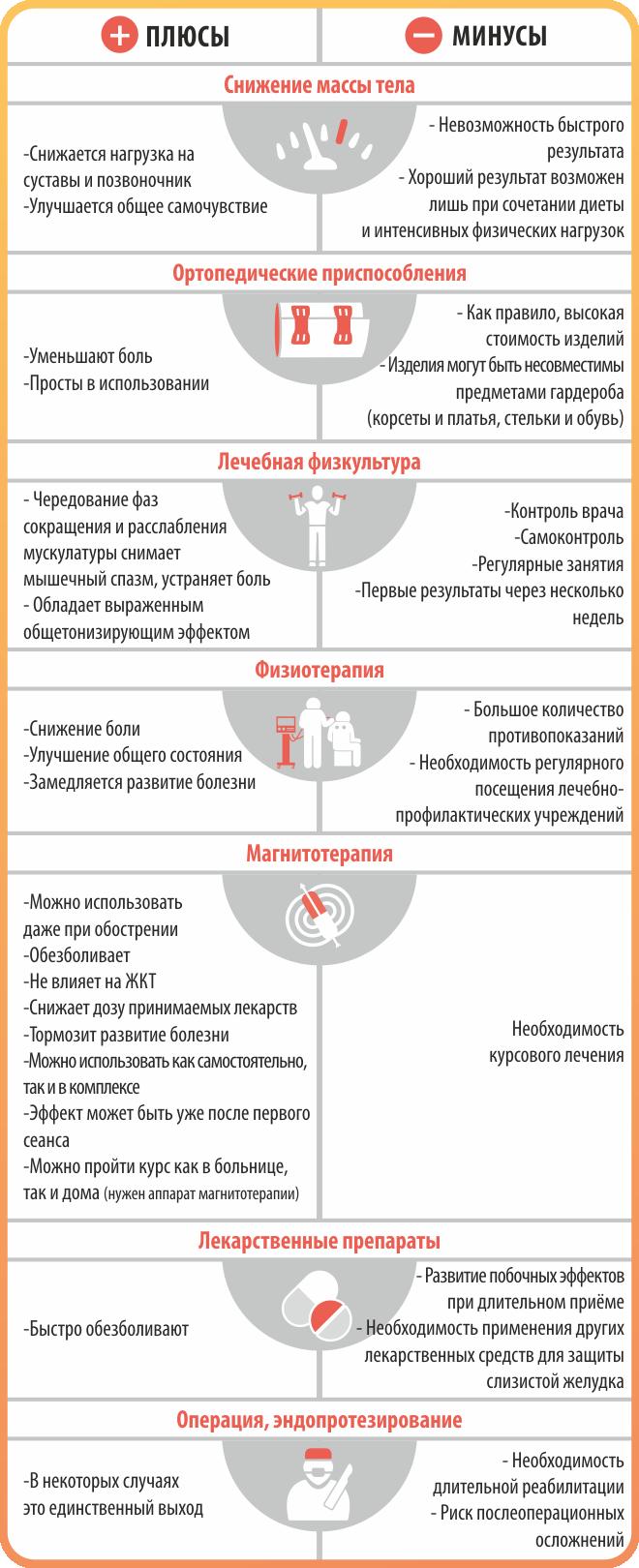 плюсы и минусы различных методов лечения суставов